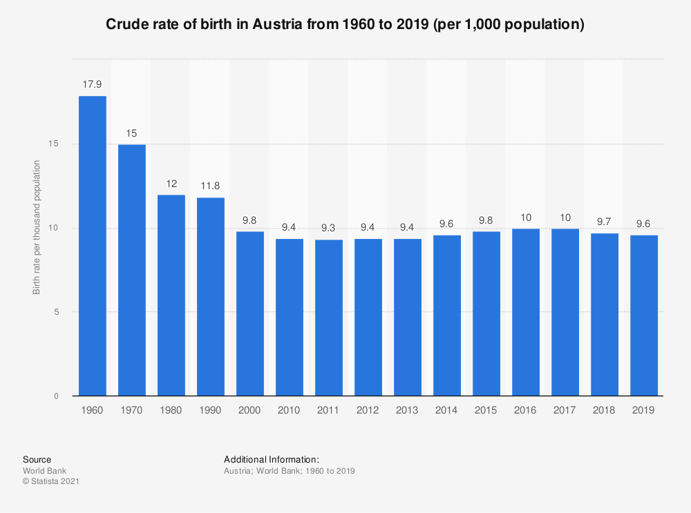 Statistic: Crude rate of birth in Austria from 1960 to 2016 (per 1,000 population) | Statista