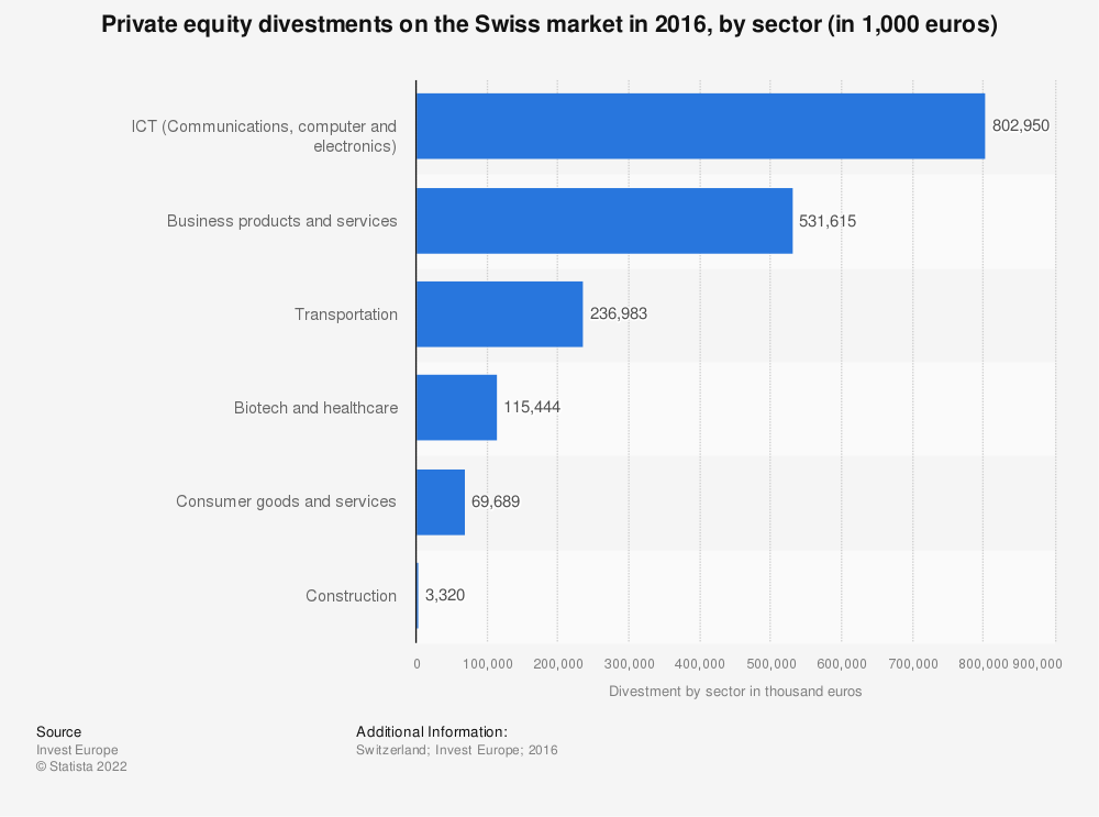 Statistic: Private equity divestments on the Swiss market in 2016, by sector (in 1,000 euros)  | Statista