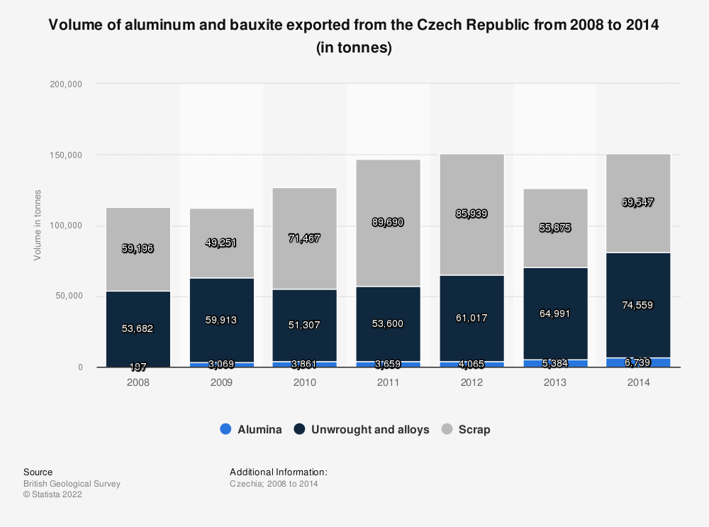Statistic: Volume of aluminum and bauxite exported from the Czech Republic from 2008 to 2014 (in tonnes) | Statista