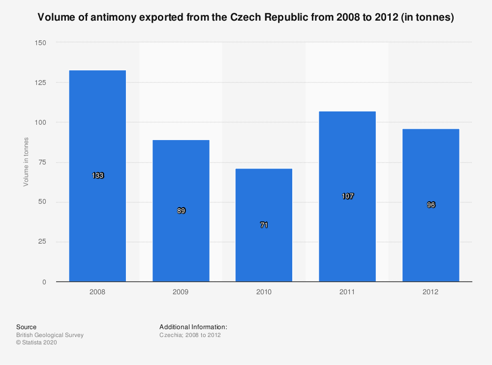 Statistic: Volume of antimony exported from the Czech Republic from 2008 to 2012 (in tonnes) | Statista