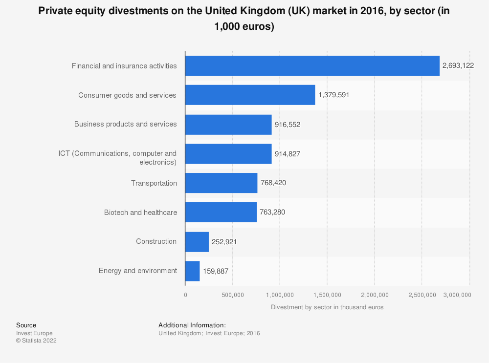 Statistic: Private equity divestments on the United Kingdom (UK) market in 2016, by sector (in 1,000 euros)  | Statista