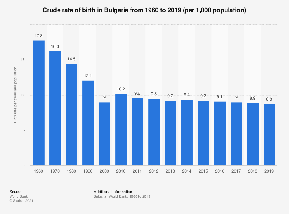 Statistic: Crude rate of birth in Bulgaria from 1960 to 2018 (per 1,000 population) | Statista
