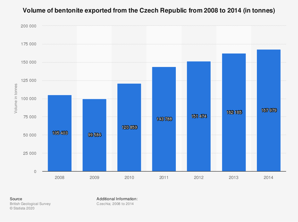 Statistic: Volume of bentonite exported from the Czech Republic from 2008 to 2014 (in tonnes) | Statista