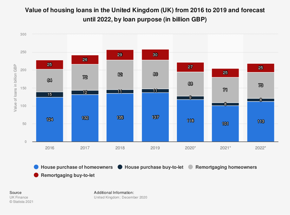 Statistic: Value of housing loans in the United Kingdom (UK) as of July 2019, by loan purpose (in billion GBP) | Statista
