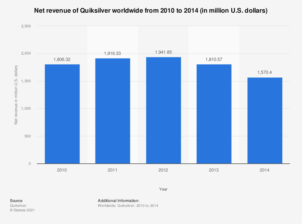 Statistic: Net revenue of Quiksilver worldwide from 2010 to 2014 (in million U.S. dollars) | Statista