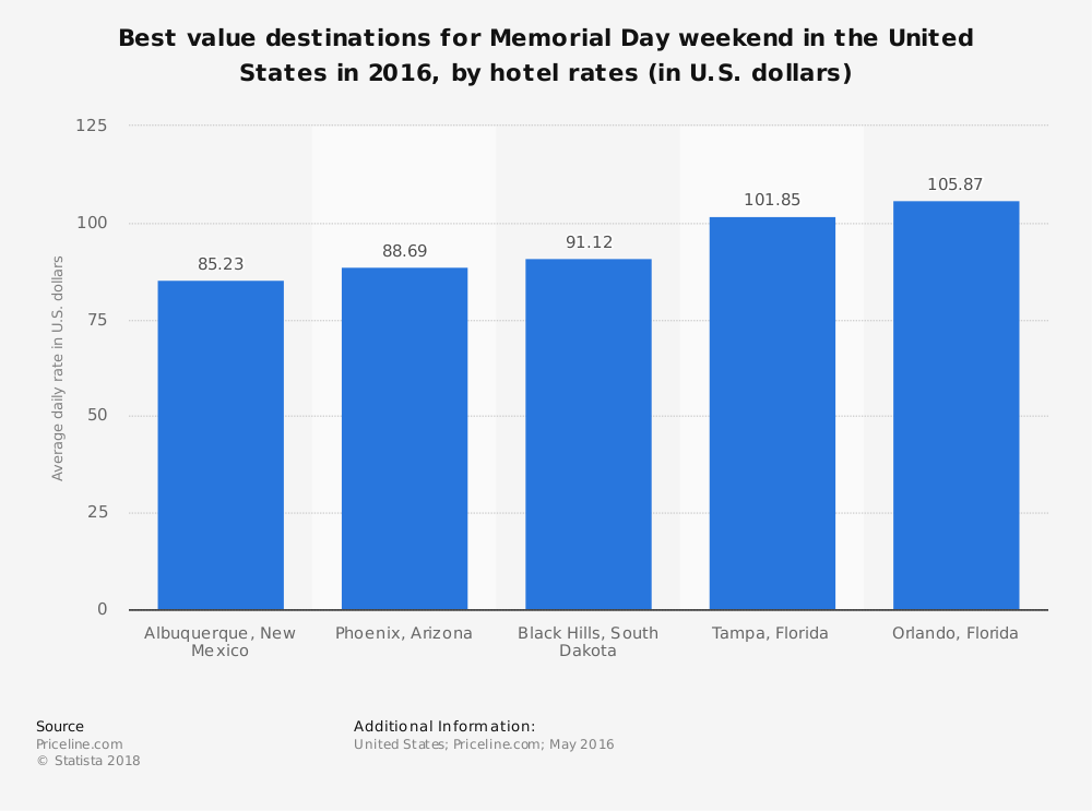 Statistic: Best value destinations for Memorial Day weekend in the United States in 2016, by hotel rates (in U.S. dollars) | Statista