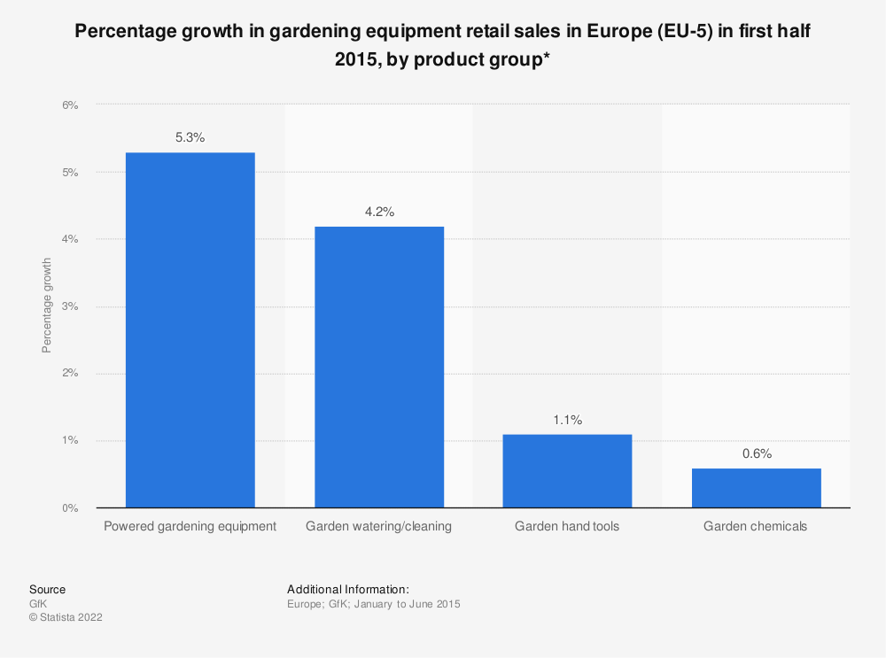 Statistic: Percentage growth in gardening equipment retail sales in Europe (EU-5) in first half 2015, by product group* | Statista