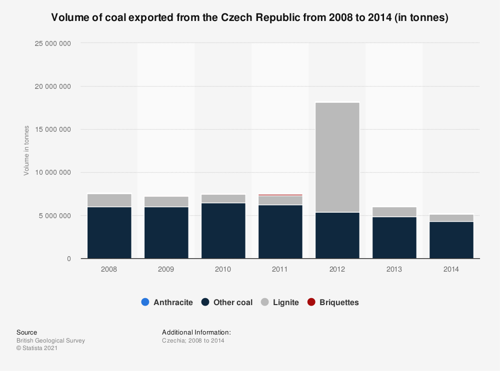 Statistic: Volume of coal exported from the Czech Republic from 2008 to 2014 (in tonnes) | Statista