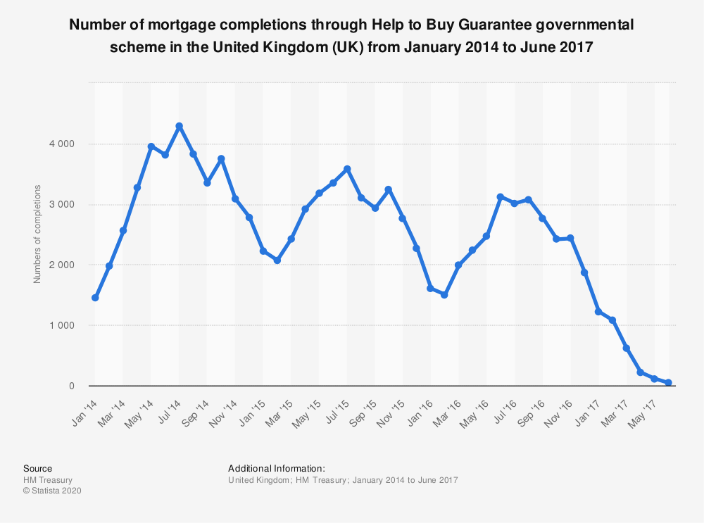 Statistic: Number of mortgage completions through Help to Buy Guarantee governmental scheme in the United Kingdom (UK) from January 2014 to June 2017 | Statista