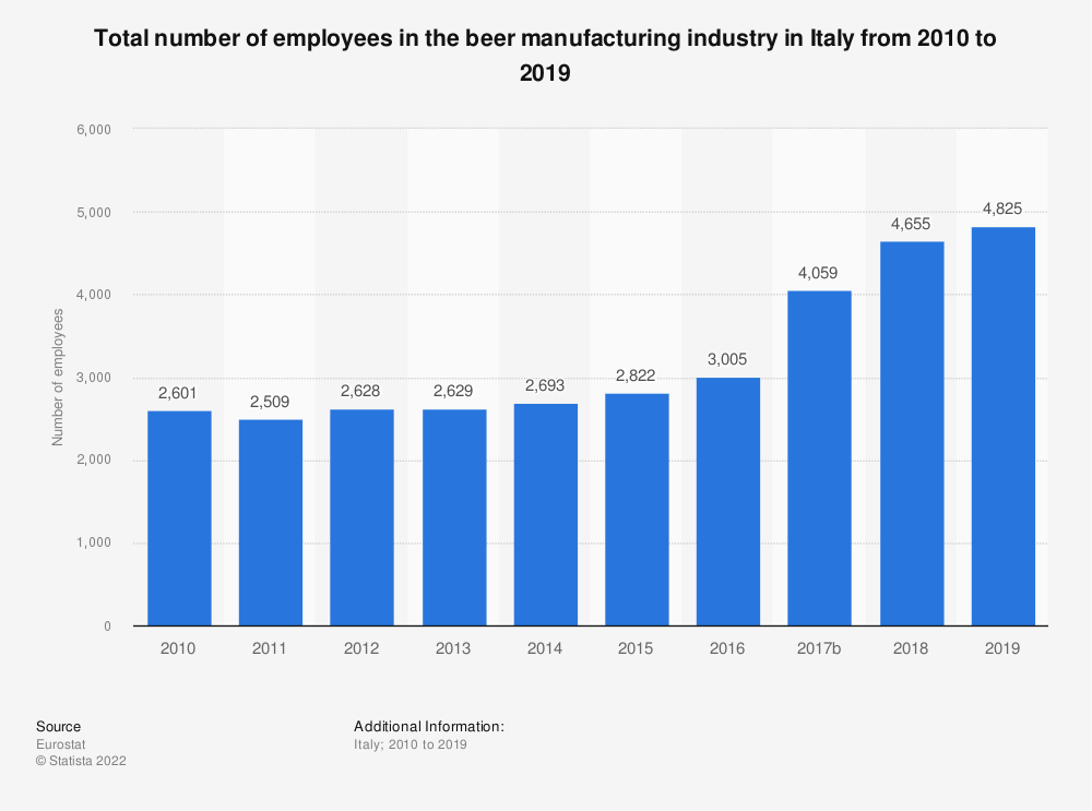 Statistic: Total number of employees in the beer manufacturing industry in Italy from 2008 to 2017 | Statista