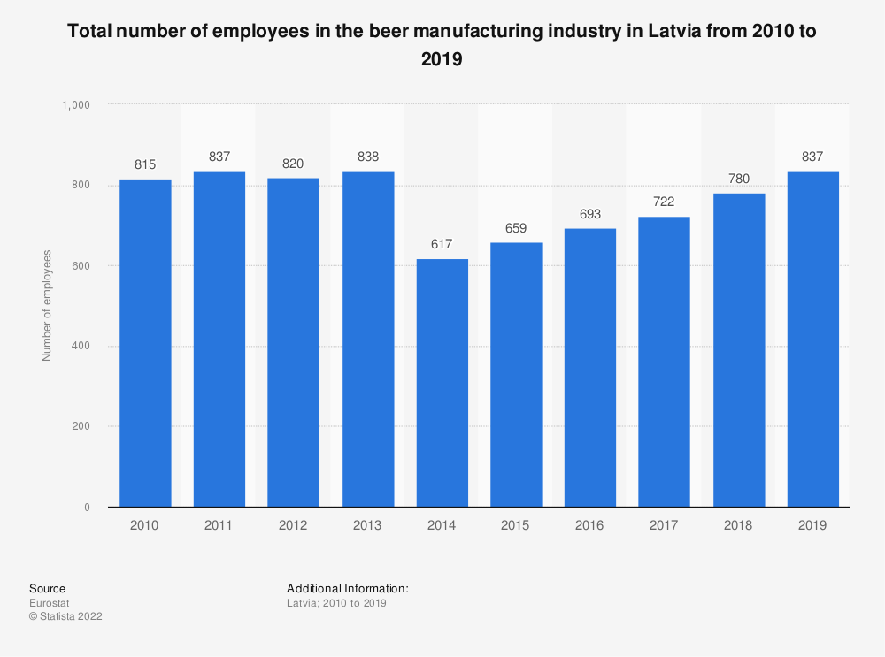 Statistic: Total number of employees in the beer manufacturing industry in Latvia from 2008 to 2017 | Statista