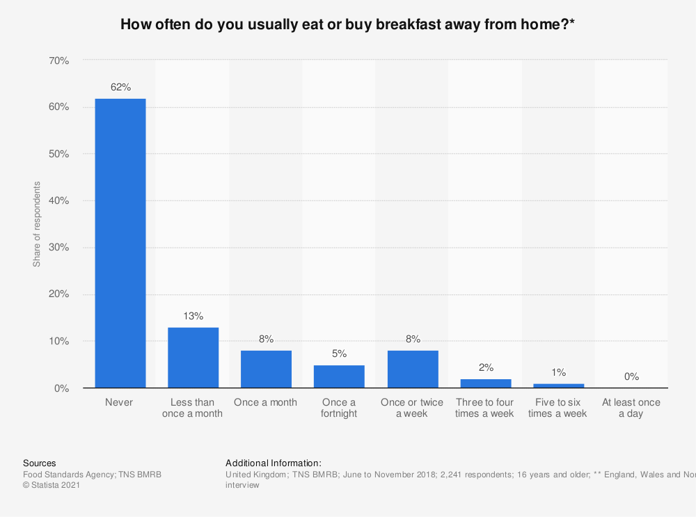 Statistic: In the last seven days, how many days did you eat breakfast at home?  | Statista