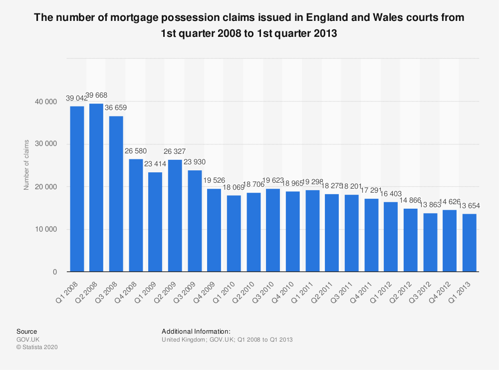 Statistic: The number of mortgage possession claims issued in England and Wales courts from 1st quarter 2008 to 1st quarter 2013 | Statista