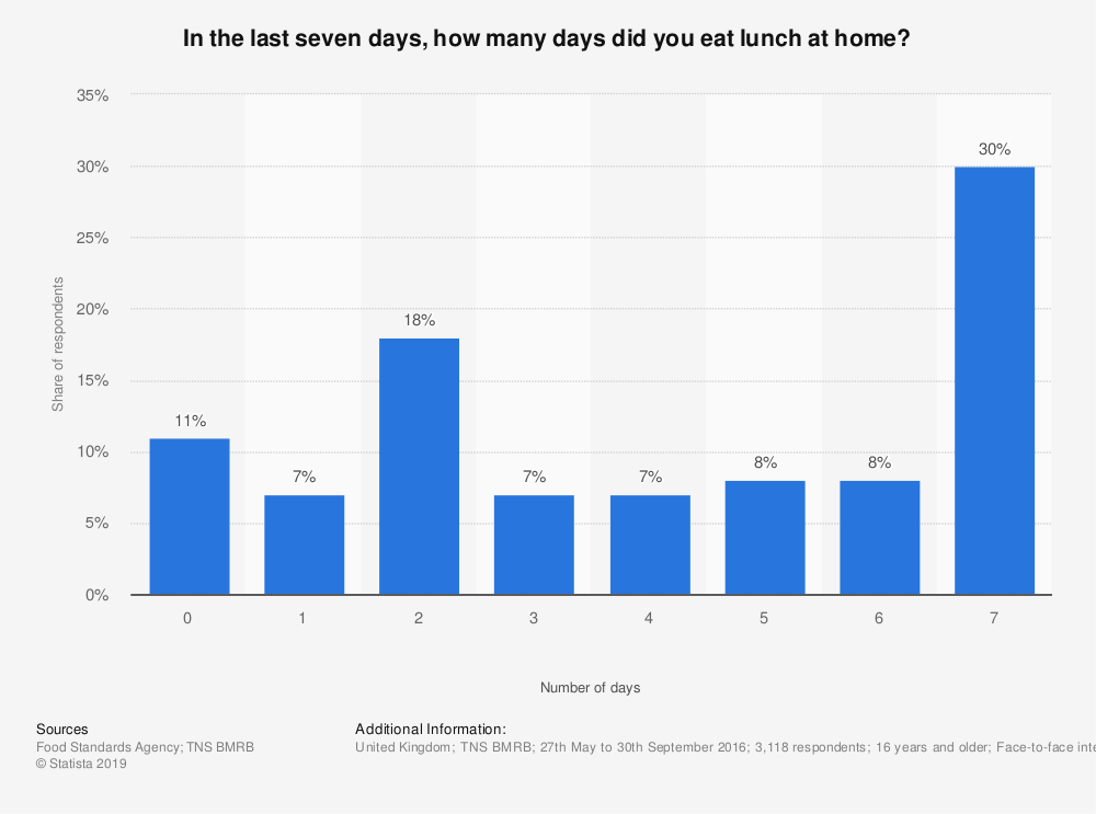Statistic: In the last seven days, how many days did you eat lunch at home?  | Statista