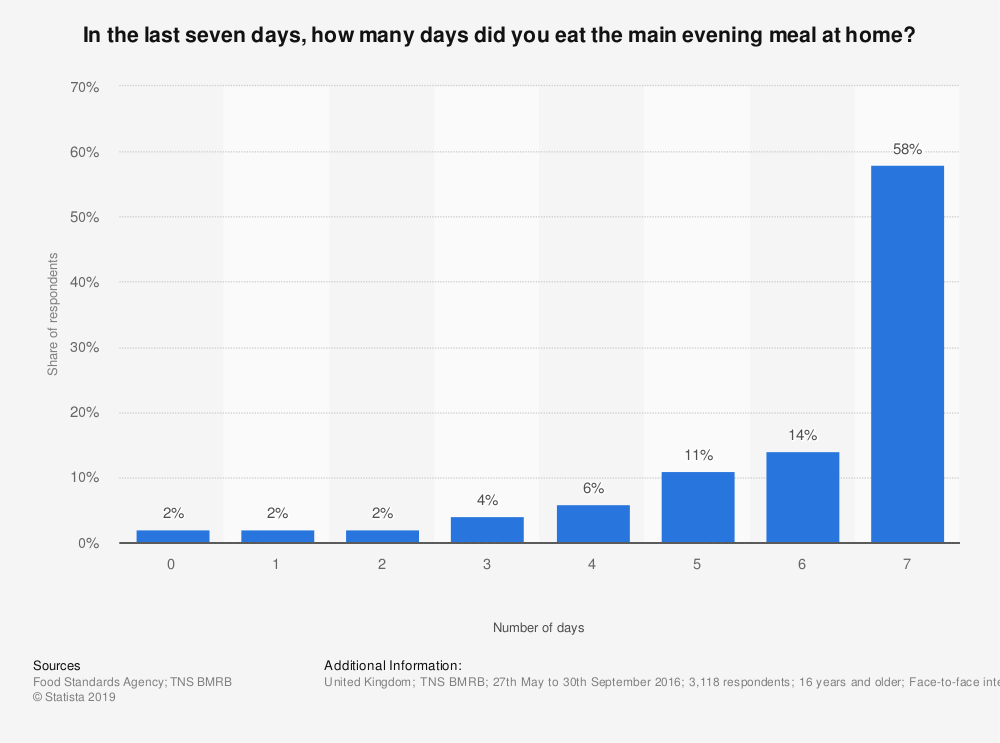 Statistic: In the last seven days, how many days did you eat the main evening meal at home?  | Statista
