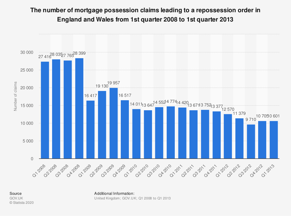 Statistic: The number of mortgage possession claims leading to a repossession order in England and Wales from 1st quarter 2008 to 1st quarter 2013 | Statista
