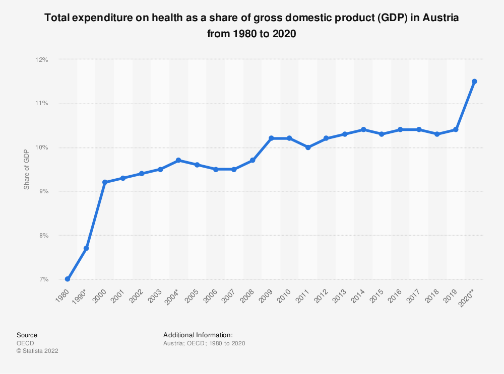 Statistic: Total expenditure on health as a percentage of gross domestic product (GDP) in Austria from 1980 to 2017 | Statista