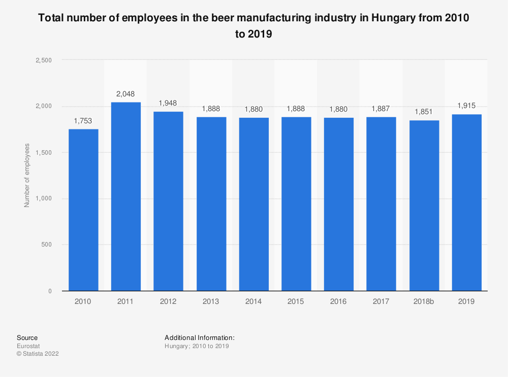 Statistic: Total number of employees in the beer manufacturing industry in Hungary from 2008 to 2014 | Statista