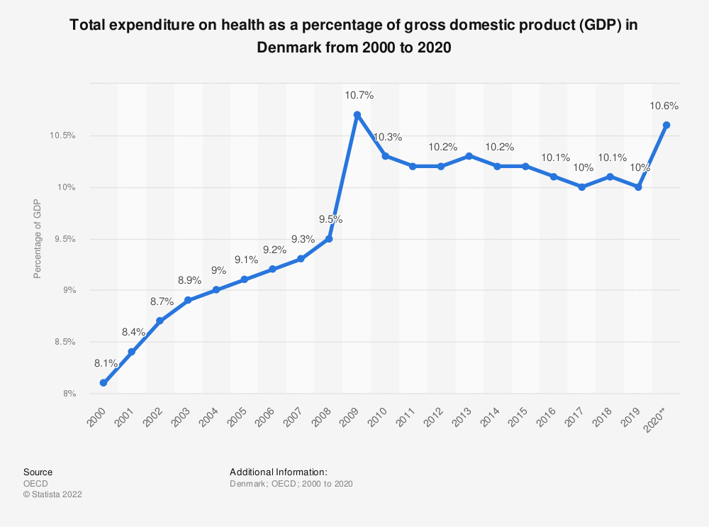 Statistic: Total expenditure on health as a percentage of gross domestic product (GDP) in Denmark from 2000 to 2018  | Statista