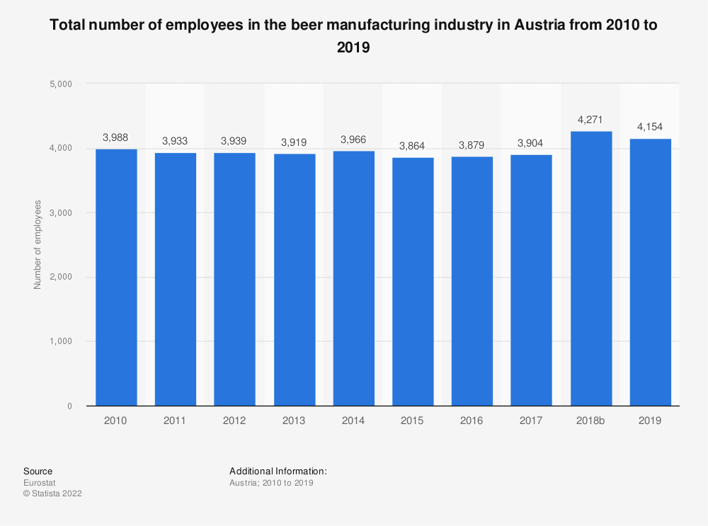 Statistic: Total number of employees in the beer manufacturing industry in Austria from 2008 to 2014 | Statista