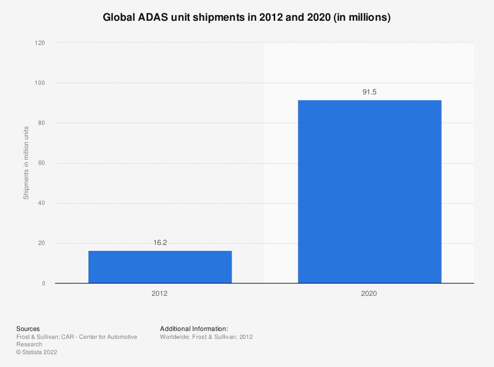 Statistic: Global ADAS unit shipments in 2012 and 2020 (in millions)  | Statista