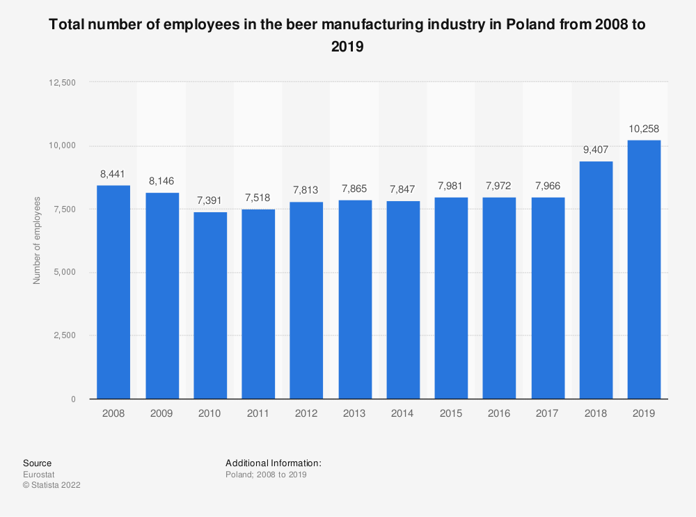 Statistic: Total number of employees in the beer manufacturing industry in Poland from 2008 to 2014 | Statista