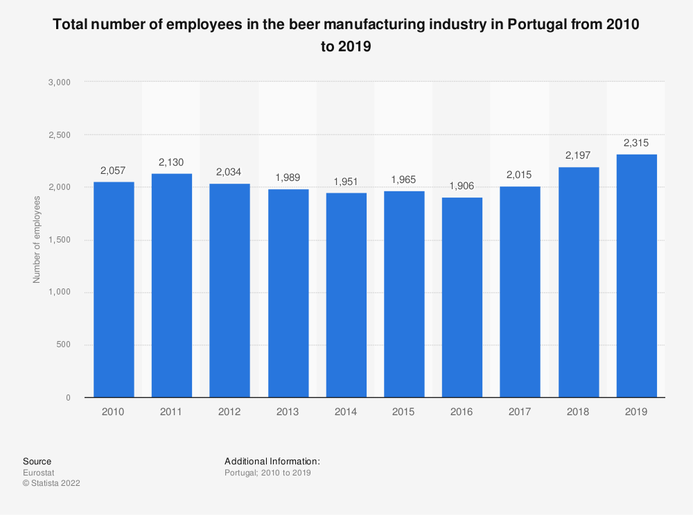 Statistic: Total number of employees in the beer manufacturing industry in Portugal from 2008 to 2014 | Statista