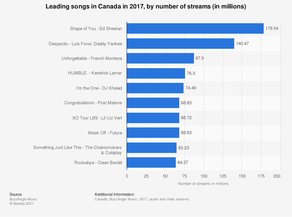 Statistic: Leading songs in Canada in 2017, by number of streams (in millions) | Statista