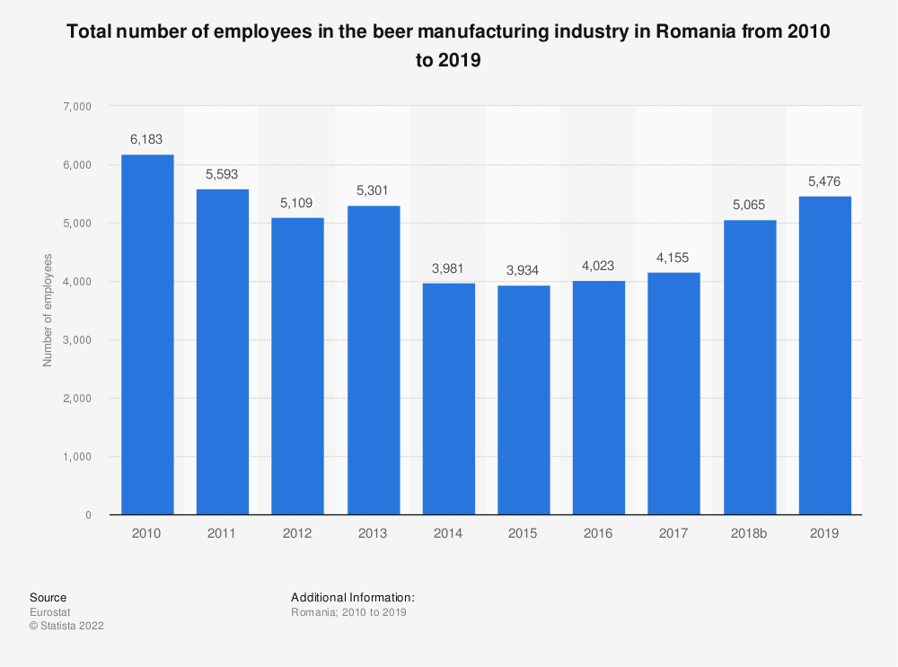 Statistic: Total number of employees in the beer manufacturing industry in Romania from 2008 to 2014 | Statista