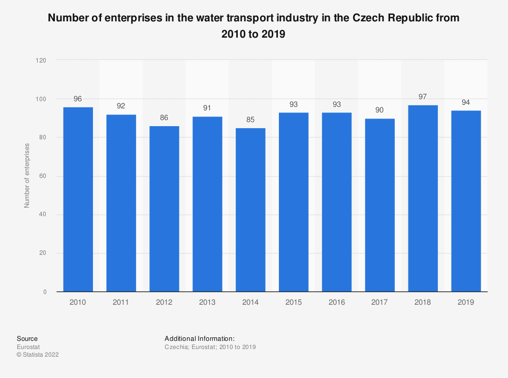 Statistic: Number of enterprises in the water transport industry in the Czech Republic from 2008 to 2016 | Statista