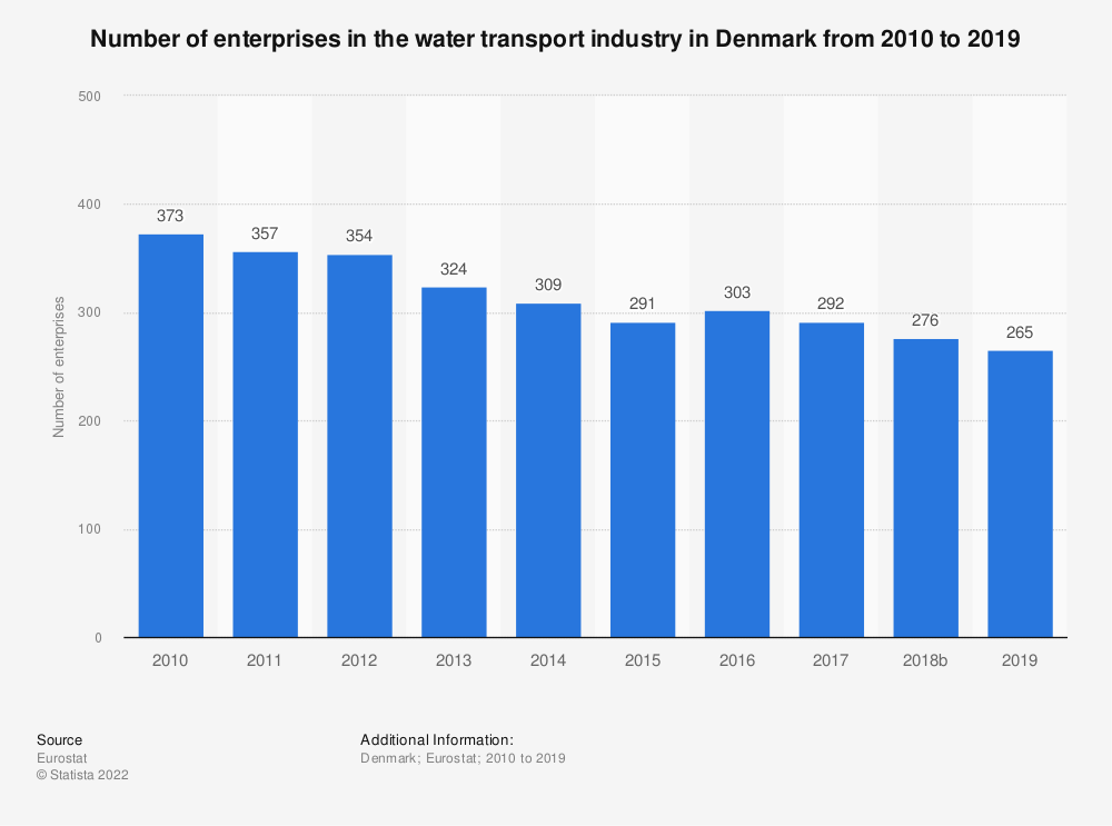 Statistic: Number of enterprises in the water transport industry in Denmark from 2008 to 2016 | Statista
