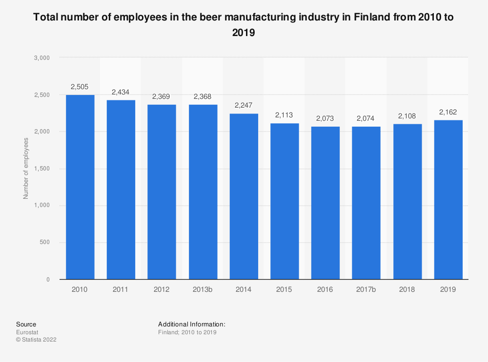 Statistic: Total number of employees in the beer manufacturing industry in Finland from 2008 to 2015 | Statista