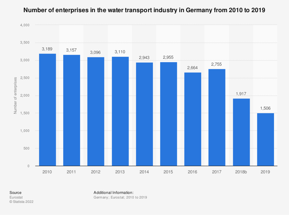 Statistic: Number of enterprises in the water transport industry in Germany from 2008 to 2016 | Statista