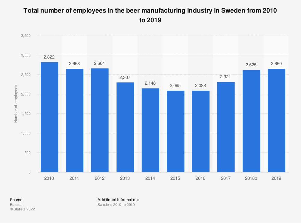 Statistic: Total number of employees in the beer manufacturing industry in Sweden from 2008 to 2015 | Statista