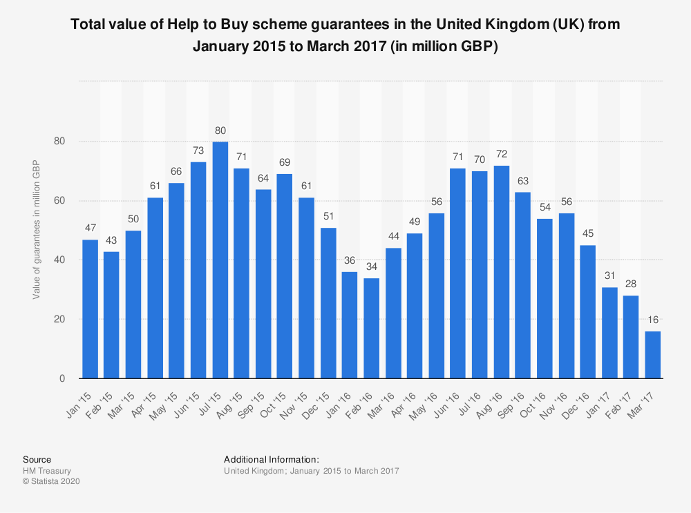 Statistic: Total value of Help to Buy scheme guarantees in the United Kingdom (UK) from January 2015 to March 2017 (in million GBP)  | Statista