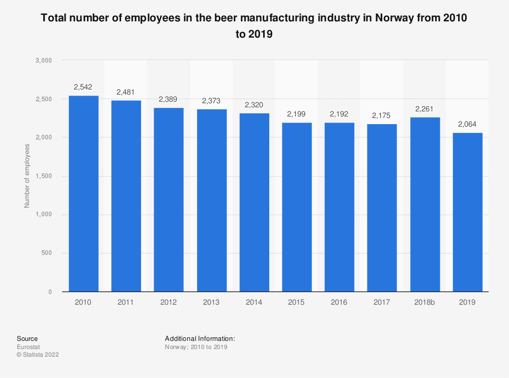 Statistic: Total number of employees in the beer manufacturing industry in Norway from 2008 to 2015 | Statista