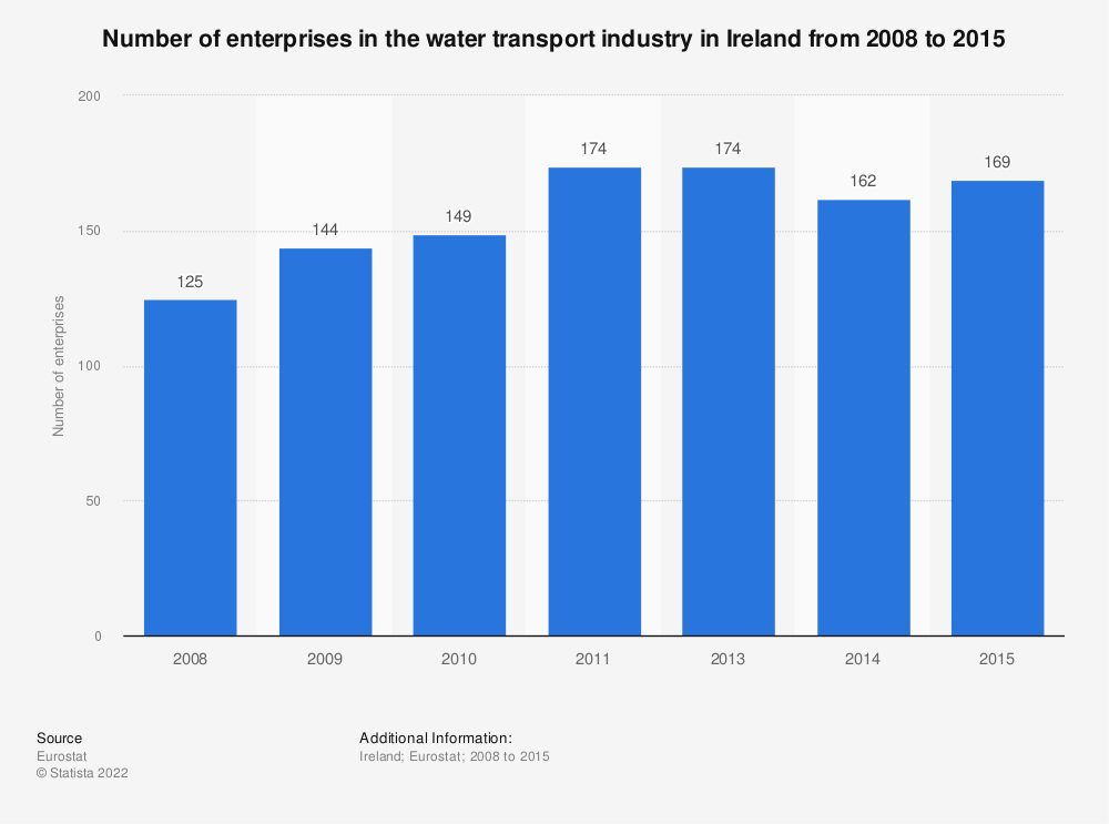 Statistic: Number of enterprises in the water transport industry in Ireland from 2008 to 2016 | Statista