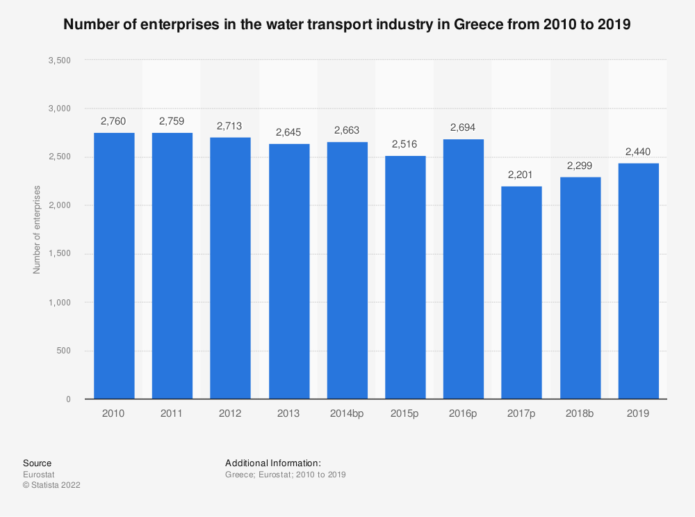 Statistic: Number of enterprises in the water transport industry in Greece from 2008 to 2016 | Statista