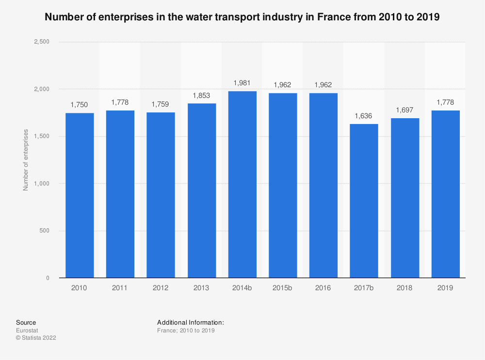 Statistic: Number of enterprises in the water transport industry in France from 2008 to 2016 | Statista
