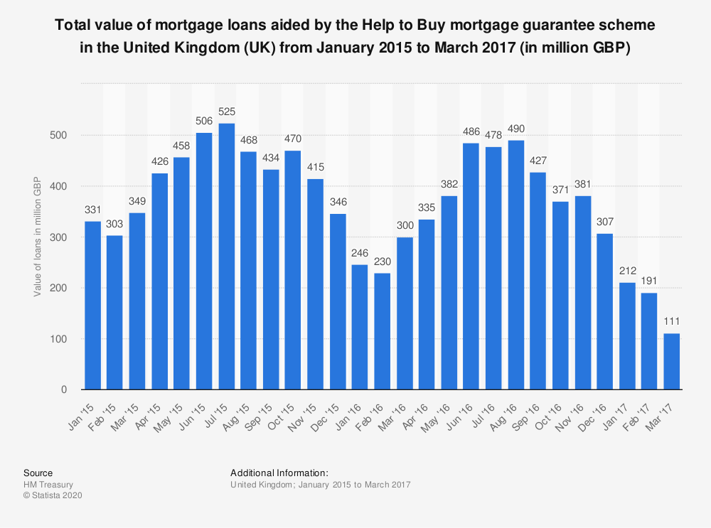 Statistic: Total value of mortgage loans aided by the Help to Buy mortgage guarantee scheme in the United Kingdom (UK) from January 2015 to March 2017 (in million GBP) | Statista
