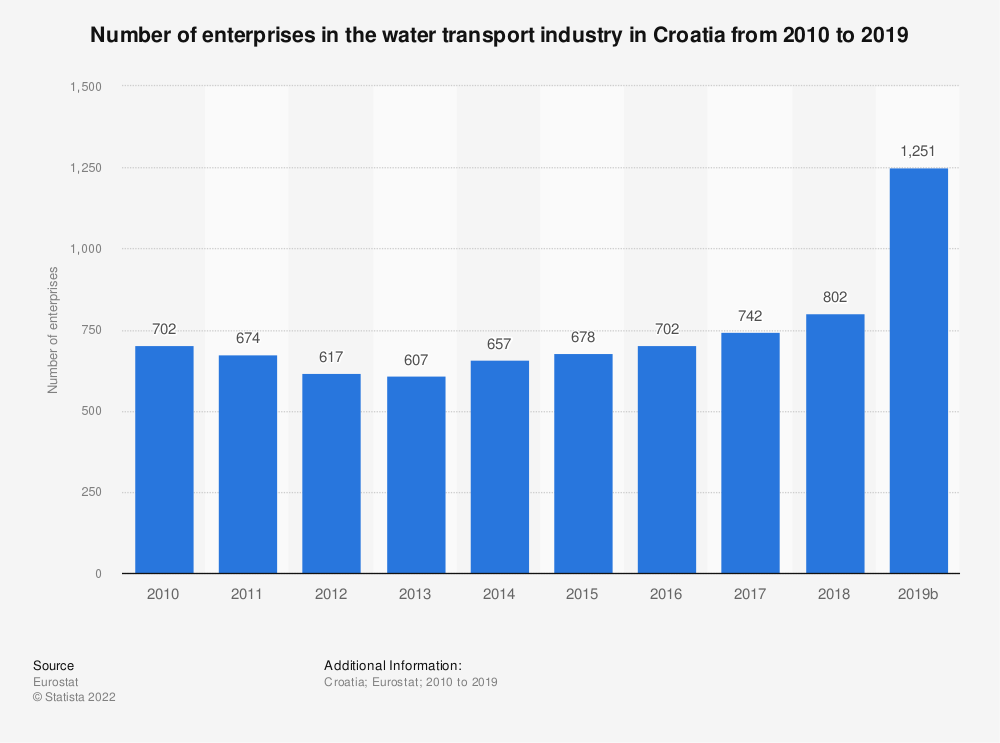 Statistic: Number of enterprises in the water transport industry in Croatia from 2008 to 2016 | Statista