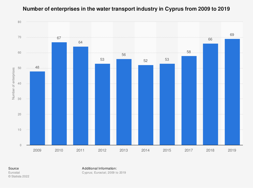 Statistic: Number of enterprises in the water transport industry in Cyprus from 2008 to 2015 | Statista