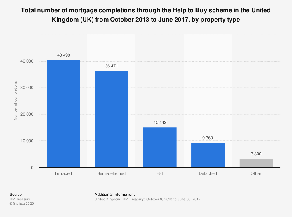Statistic: Total number of mortgage completions through the Help to Buy scheme in the United Kingdom (UK) from October 2013 to June 2017, by property type | Statista