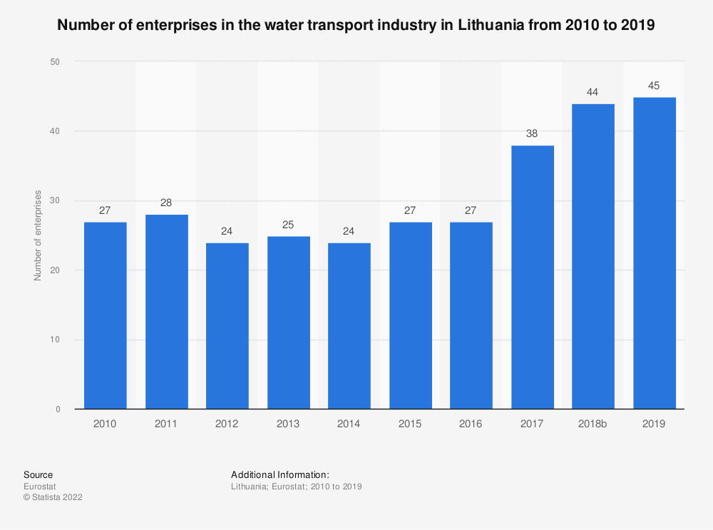 Statistic: Number of enterprises in the water transport industry in Lithuania from 2008 to 2016 | Statista