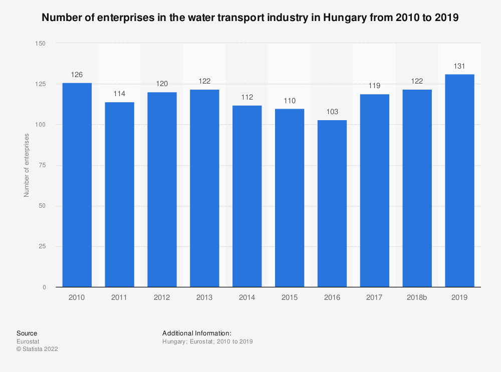 Statistic: Number of enterprises in the water transport industry in Hungary from 2008 to 2016 | Statista
