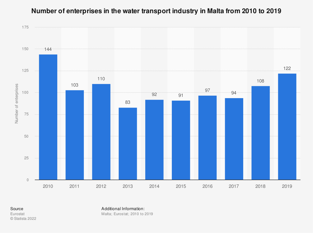 Statistic: Number of enterprises in the water transport industry in Malta from 2008 to 2016 | Statista