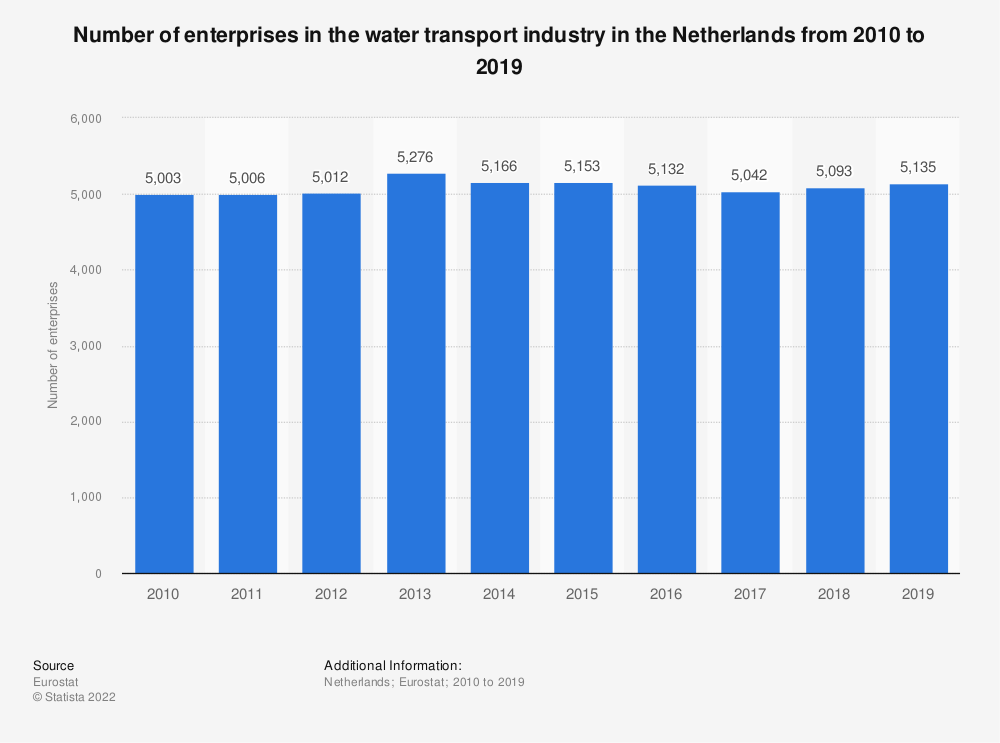 Statistic: Number of enterprises in the water transport industry in the Netherlands from 2008 to 2016 | Statista