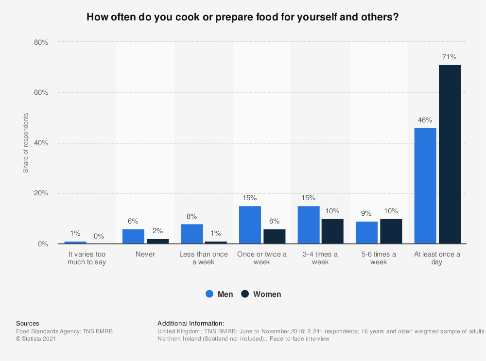 Statistic: How often do you cook or prepare food for yourself and others? | Statista