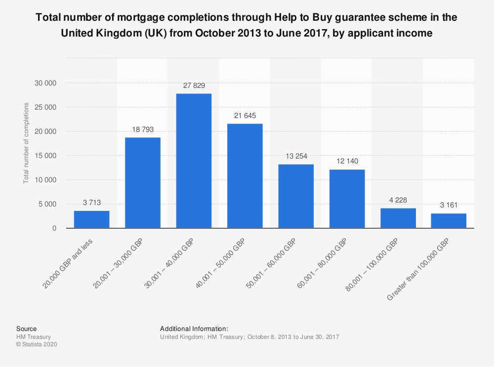 Statistic: Total number of mortgage completions through Help to Buy guarantee scheme in the United Kingdom (UK) from October 2013 to June 2017, by applicant income | Statista