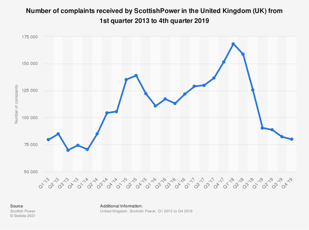 Statistic: Number of complaints received by ScottishPower in the United Kingdom (UK) from 1st quarter 2013 to 3rd quarter 2018 | Statista